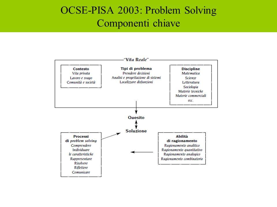 OCSE-PISA 2003: Problem Solving Componenti chiave