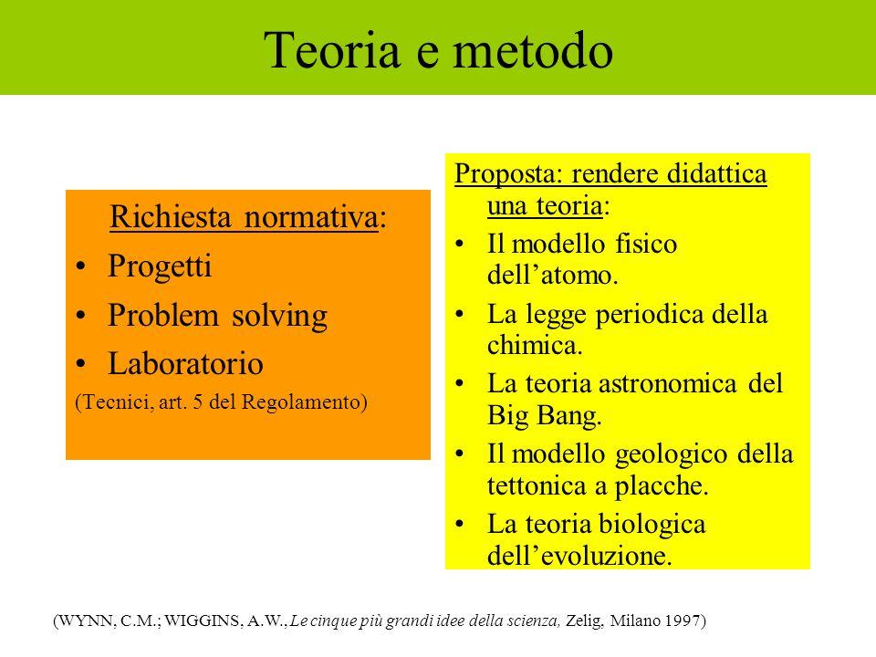 Teoria e metodo Richiesta normativa: Progetti Problem solving Laboratorio (Tecnici, art. 5 del Regolamento) Proposta: rendere didattica una teoria: Il
