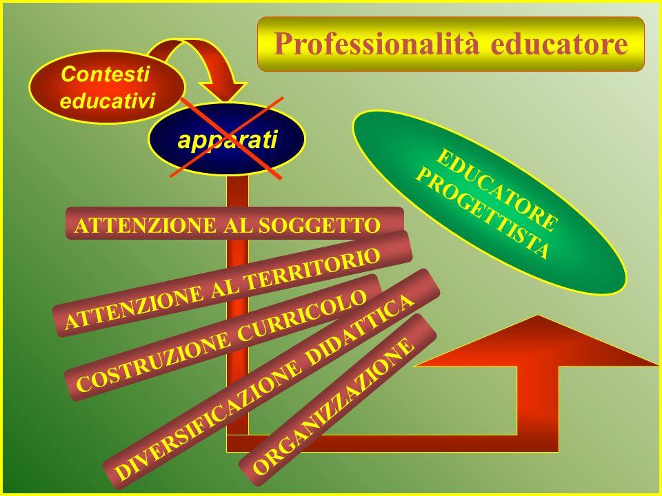 per perseguire la finalità di sua competenza Individuare i BISOGNI CULTURALI DEI DOCENTI indispensabili per affrontare i PROBLEMI EMERSI - Nuovi saper