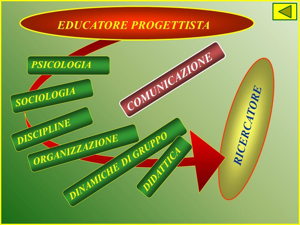 ATTENZIONE AL SOGGETTO ATTENZIONE AL TERRITORIO COSTRUZIONE CURRICOLO DIVERSIFICAZIONE DIDATTICA ORGANIZZAZIONE EDUCATORE PROGETTISTA Professionalità educatore Contesti educativi servizioapparati