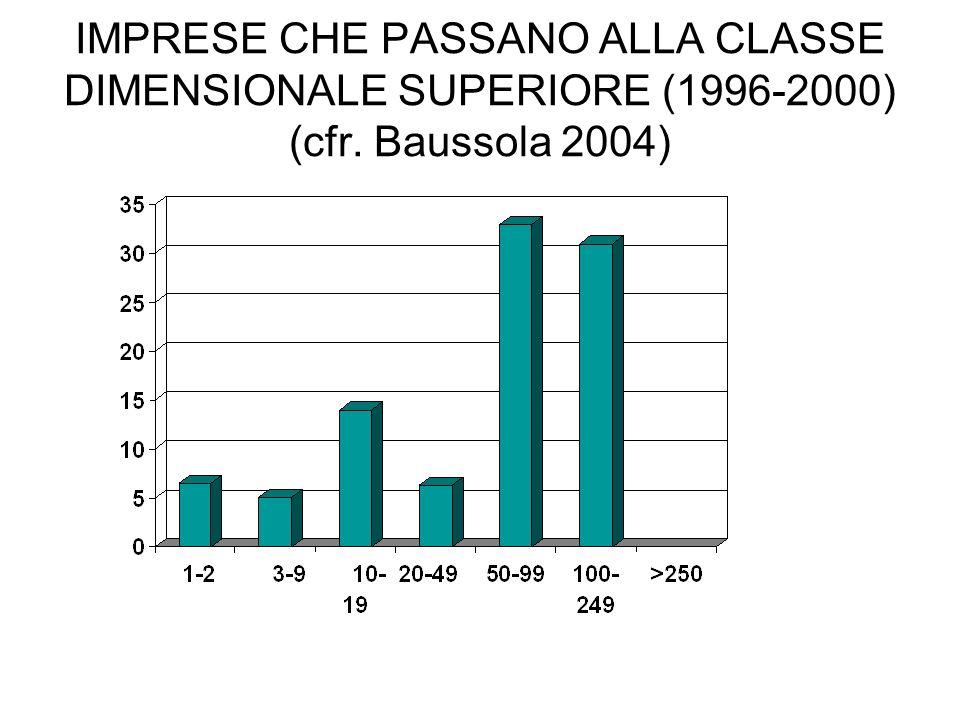 IMPRESE CHE PASSANO ALLA CLASSE DIMENSIONALE SUPERIORE (1996-2000) (cfr. Baussola 2004)