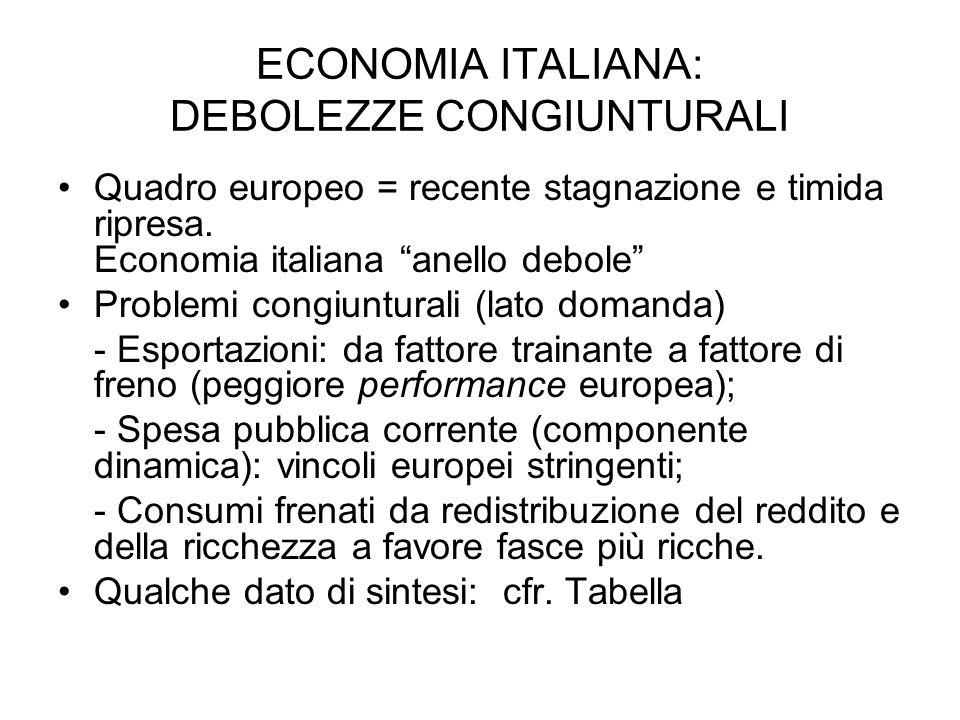 ECONOMIA ITALIANA: DEBOLEZZE CONGIUNTURALI Quadro europeo = recente stagnazione e timida ripresa.