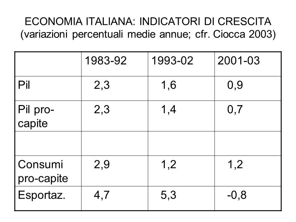 ECONOMIA ITALIANA: INDICATORI DI CRESCITA (variazioni percentuali medie annue; cfr.