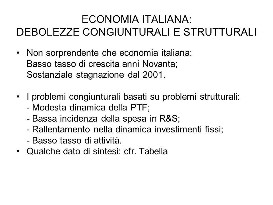 ECONOMIA ITALIANA: DEBOLEZZE CONGIUNTURALI E STRUTTURALI Non sorprendente che economia italiana: Basso tasso di crescita anni Novanta; Sostanziale stagnazione dal 2001.