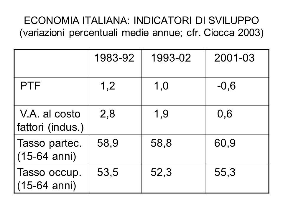 ECONOMIA ITALIANA: INDICATORI DI SVILUPPO (variazioni percentuali medie annue; cfr.