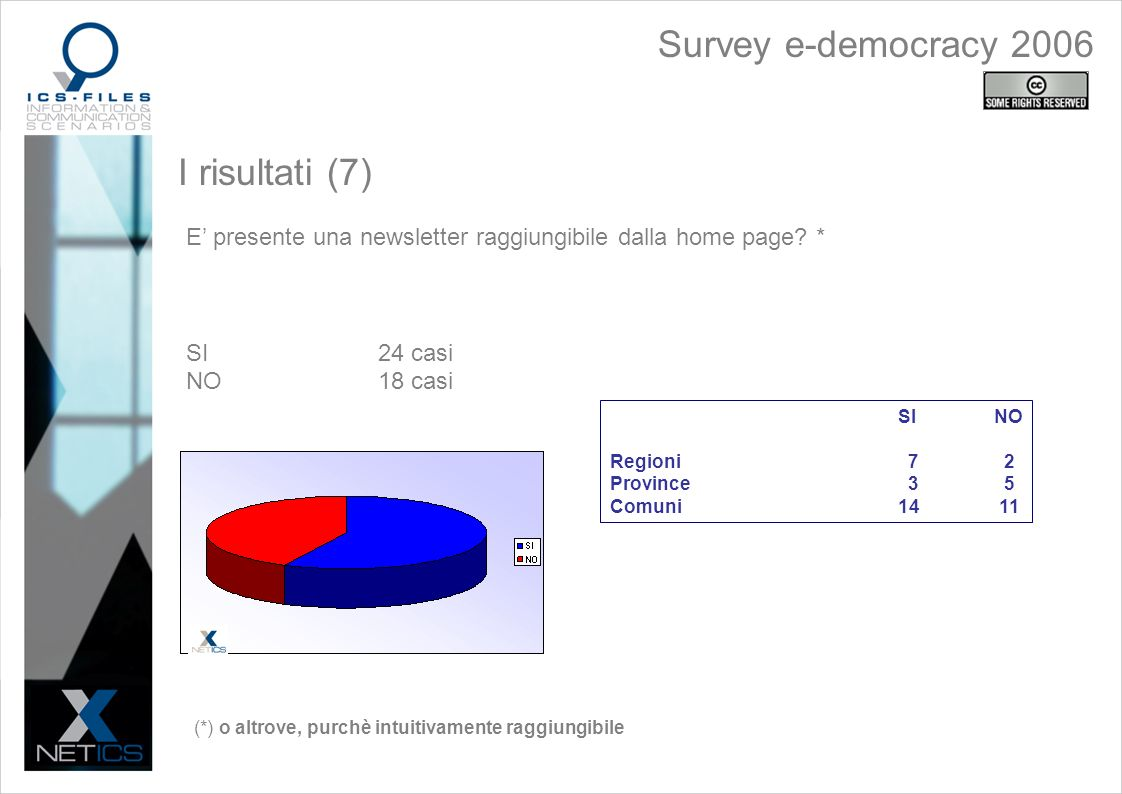 I risultati (7) E presente una newsletter raggiungibile dalla home page.