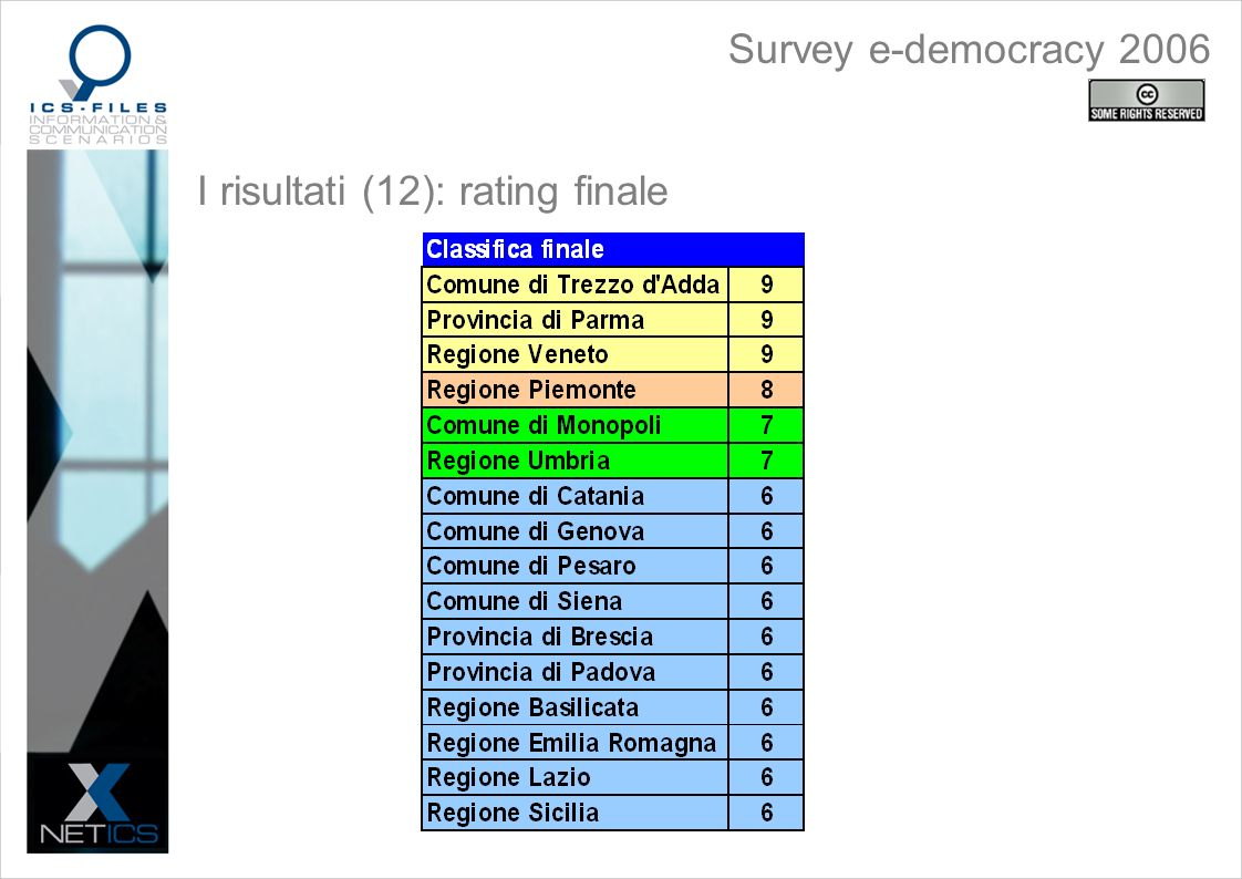 I risultati (12): rating finale Survey e-democracy 2006