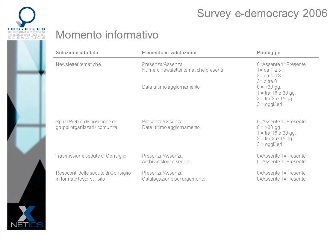 Momento informativo Soluzione adottataElemento in valutazionePunteggio Newsletter tematichePresenza/Assenza0=Assente 1=Presente Numero newsletter tematiche presenti1= da 1 a 3 2= da 4 a 8 3= oltre 8 Data ultimo aggiornamento0 = >30 gg.