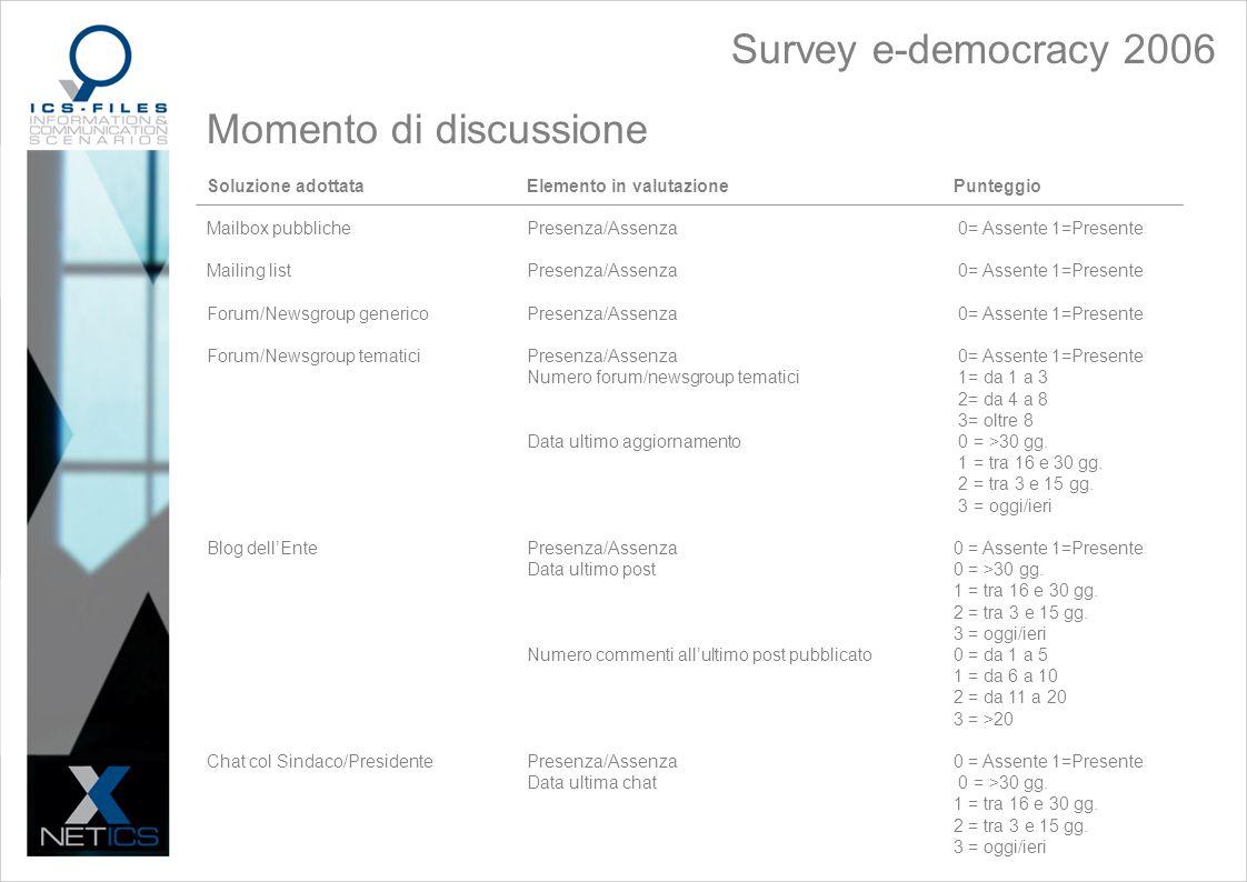 Survey e-democracy 2006 Momento di discussione Soluzione adottataElemento in valutazionePunteggio Mailbox pubblichePresenza/Assenza 0= Assente 1=Presente Mailing listPresenza/Assenza 0= Assente 1=Presente Forum/Newsgroup genericoPresenza/Assenza 0= Assente 1=Presente Forum/Newsgroup tematiciPresenza/Assenza 0= Assente 1=Presente Numero forum/newsgroup tematici 1= da 1 a 3 2= da 4 a 8 3= oltre 8 Data ultimo aggiornamento 0 = >30 gg.