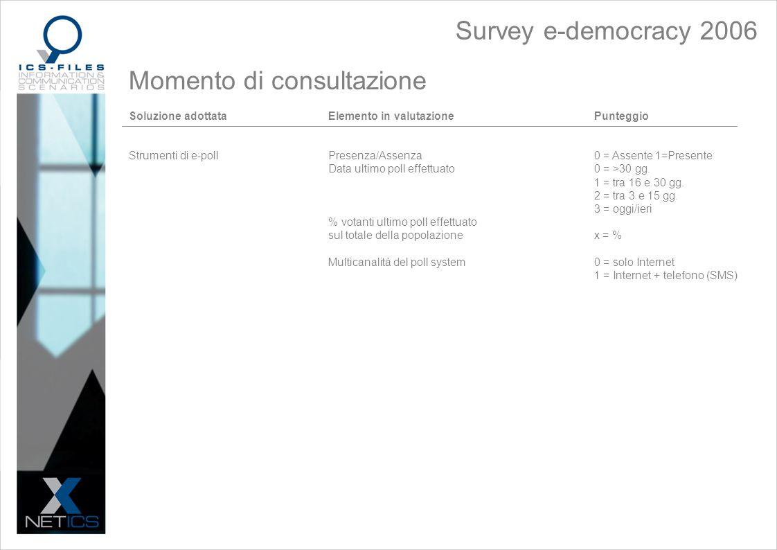 Survey e-democracy 2006 Momento di consultazione Soluzione adottataElemento in valutazionePunteggio Strumenti di e-pollPresenza/Assenza0 = Assente 1=Presente Data ultimo poll effettuato0 = >30 gg.
