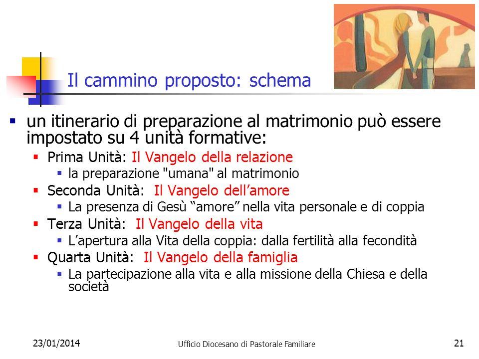 23/01/2014 Ufficio Diocesano di Pastorale Familiare 21 Il cammino proposto: schema un itinerario di preparazione al matrimonio può essere impostato su
