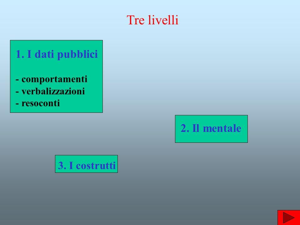 1.I dati pubblici - comportamenti - verbalizzazioni - resoconti 2.