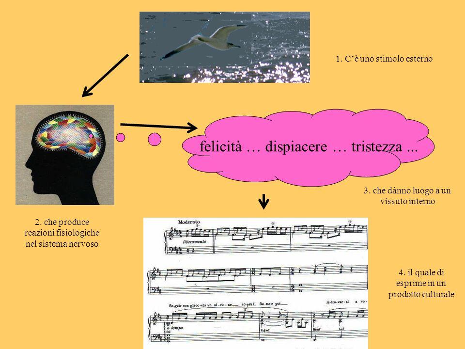 felicità … dispiacere … tristezza... 1. Cè uno stimolo esterno 2. che produce reazioni fisiologiche nel sistema nervoso 3. che dànno luogo a un vissut