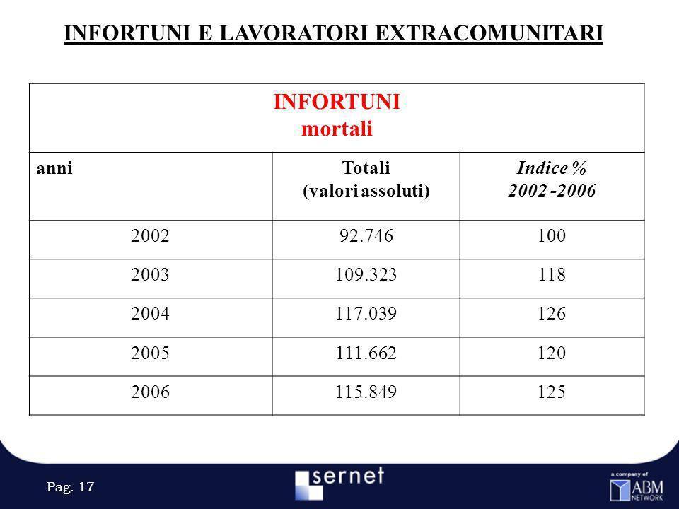 Pag. 17 INFORTUNI E LAVORATORI EXTRACOMUNITARI INFORTUNI mortali anniTotali (valori assoluti) Indice % 2002 -2006 200292.746100 2003109.323118 2004117