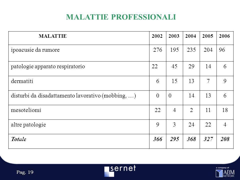 Pag. 19 MALATTIE PROFESSIONALI MALATTIEMALATTIE20022003200420052006 ipoacusie da rumore27619523520496 patologie apparato respiratorio224529146 dermati