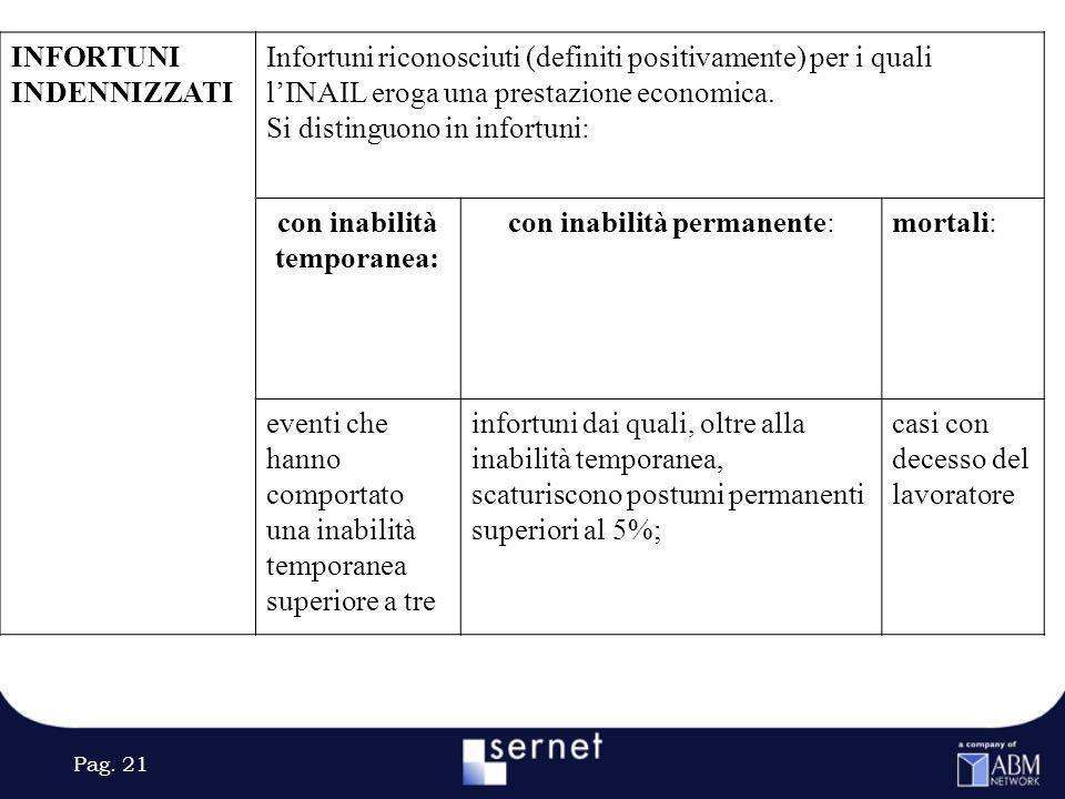 Pag. 21 INFORTUNI INDENNIZZATI Infortuni riconosciuti (definiti positivamente) per i quali lINAIL eroga una prestazione economica. Si distinguono in i