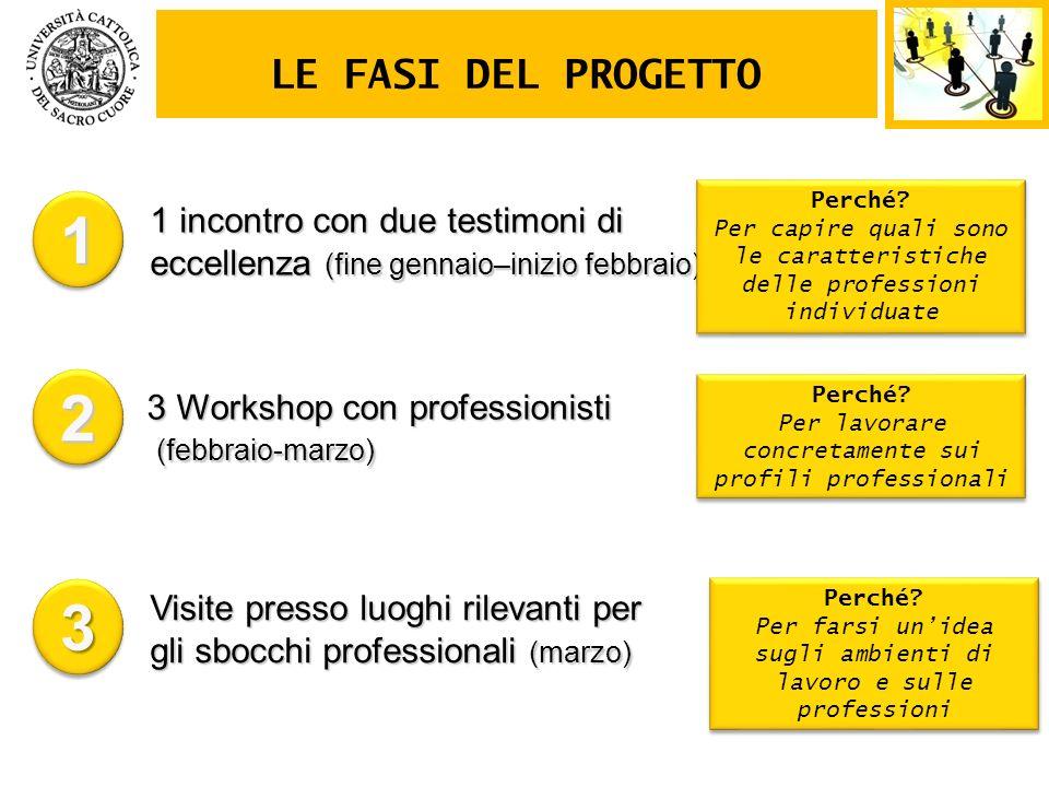 3 Workshop con professionisti (febbraio-marzo) (febbraio-marzo) 1 incontro con due testimoni di eccellenza (fine gennaio–inizio febbraio) LE FASI DEL