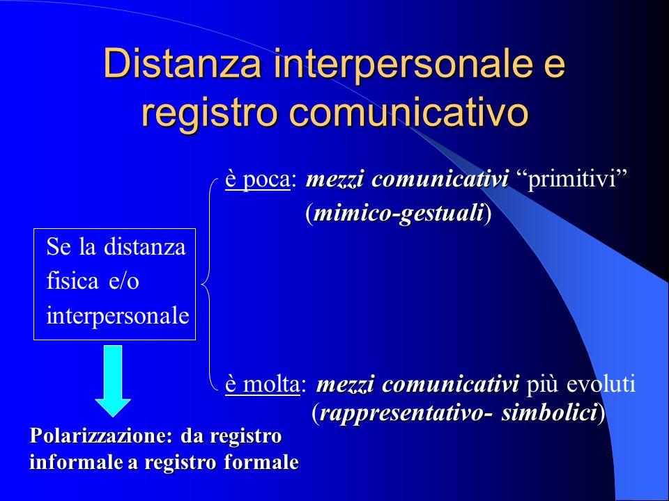 Distanza interpersonale e registro comunicativo mezzi comunicativi è poca: mezzi comunicativi primitivi mimico-gestuali (mimico-gestuali) Se la distanza fisica e/o interpersonale mezzi comunicativi rappresentativo- simbolici è molta: mezzi comunicativi più evoluti (rappresentativo- simbolici) Polarizzazione: da registro informale a registro formale