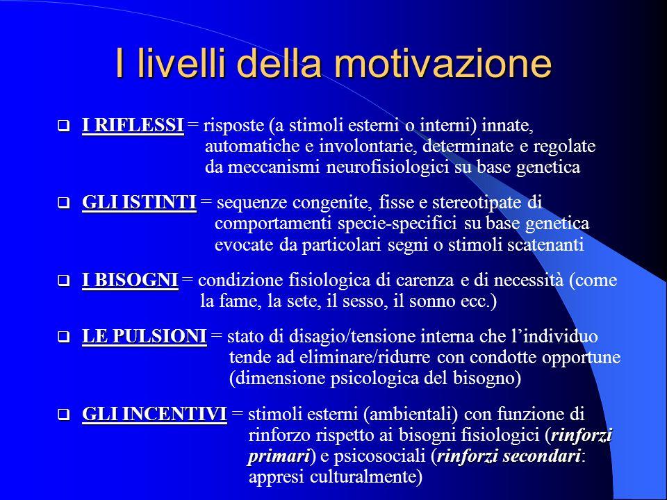 I livelli della motivazione I RIFLESSI I RIFLESSI = risposte (a stimoli esterni o interni) innate, automatiche e involontarie, determinate e regolate da meccanismi neurofisiologici su base genetica GLI ISTINTI GLI ISTINTI = sequenze congenite, fisse e stereotipate di comportamenti specie-specifici su base genetica evocate da particolari segni o stimoli scatenanti I BISOGNI I BISOGNI = condizione fisiologica di carenza e di necessità (come la fame, la sete, il sesso, il sonno ecc.) LE PULSIONI LE PULSIONI = stato di disagio/tensione interna che lindividuo tende ad eliminare/ridurre con condotte opportune (dimensione psicologica del bisogno) GLI INCENTIVI rinforzi primaririnforzi secondari GLI INCENTIVI = stimoli esterni (ambientali) con funzione di rinforzo rispetto ai bisogni fisiologici (rinforzi primari) e psicosociali (rinforzi secondari: appresi culturalmente)