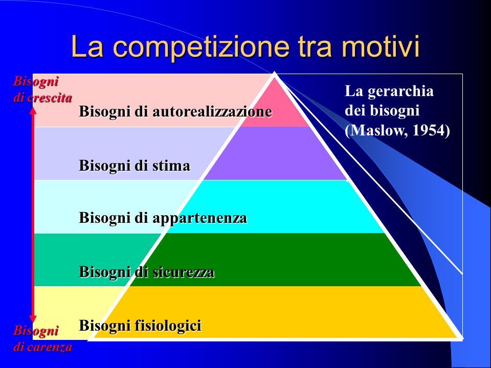 La competizione tra motivi La gerarchia dei bisogni (Maslow, 1954) Bisogni di autorealizzazione Bisogni di stima Bisogni di appartenenza Bisogni di sicurezza Bisogni fisiologici Bisogni di crescita Bisogni di carenza