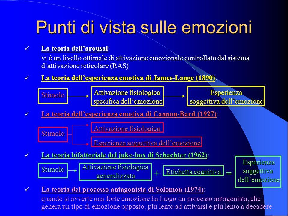 Punti di vista sulle emozioni La teoria dellarousal La teoria dellarousal: vi è un livello ottimale di attivazione emozionale controllato dal sistema dattivazione reticolare (RAS) La teoria dellesperienza emotiva di James-Lange (1890) La teoria dellesperienza emotiva di James-Lange (1890): La teoria dellesperienza emotiva di Cannon-Bard (1927) La teoria dellesperienza emotiva di Cannon-Bard (1927): La teoria bifattoriale del juke-box di Schachter (1962) La teoria bifattoriale del juke-box di Schachter (1962): La teoria del processo antagonista di Solomon (1974) La teoria del processo antagonista di Solomon (1974): quando si avverte una forte emozione ha luogo un processo antagonista, che genera un tipo di emozione opposto, più lento ad attivarsi e più lento a decadere Attivazione fisiologica specifica dellemozione specifica dellemozioneEsperienza soggettiva dellemozione Attivazione fisiologica Esperienza soggettiva dellemozione Stimolo Attivazione fisiologica generalizzata Etichetta cognitiva Stimolo += Esperienzasoggettivadellemozione Stimolo