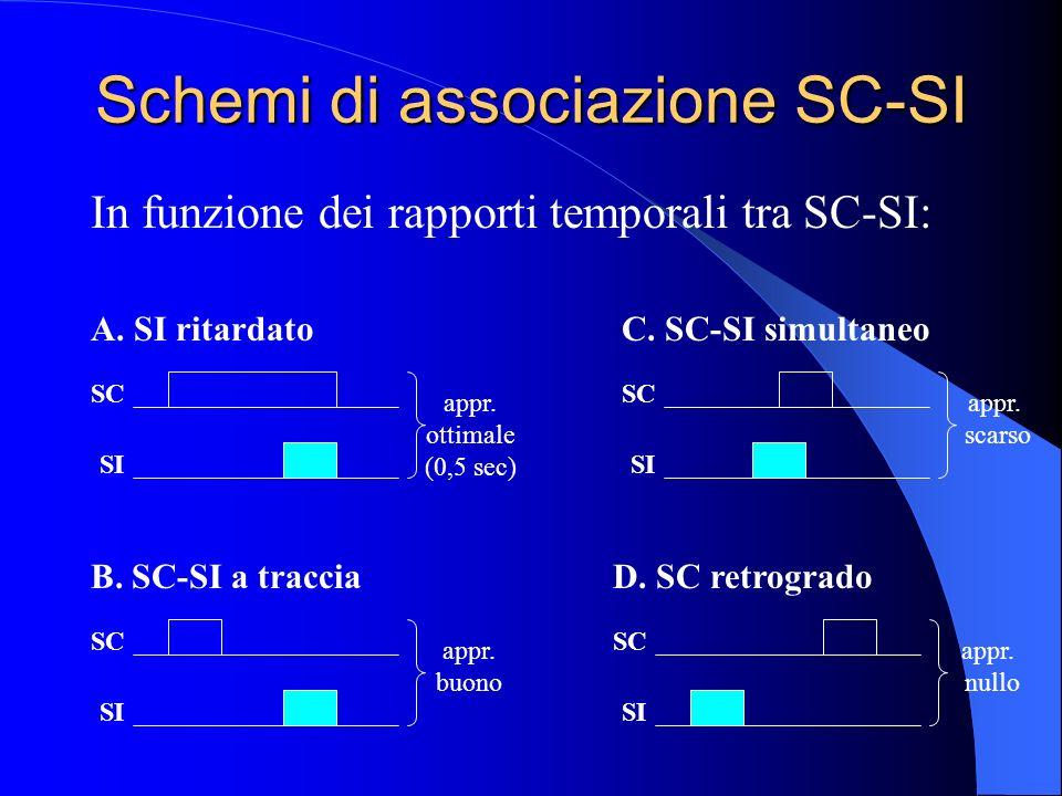 Schemi di associazione SC-SI In funzione dei rapporti temporali tra SC-SI: SC SI appr.