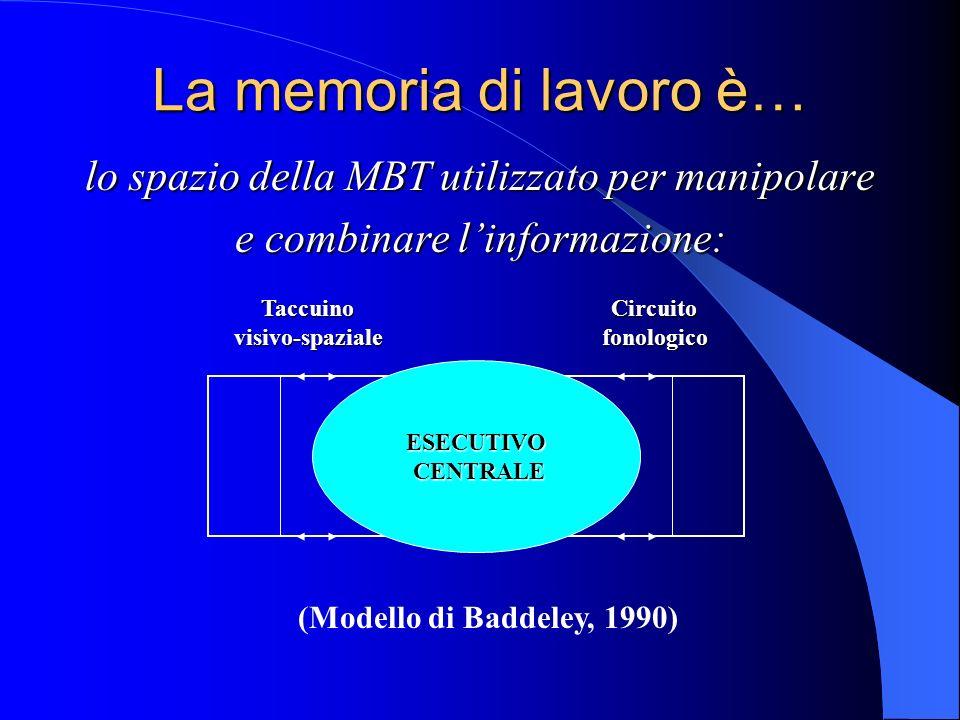 La memoria di lavoro è… lo spazio della MBT utilizzato per manipolare e combinare linformazione: ESECUTIVO CENTRALE CENTRALE (Modello di Baddeley, 1990) CircuitofonologicoTaccuinovisivo-spaziale