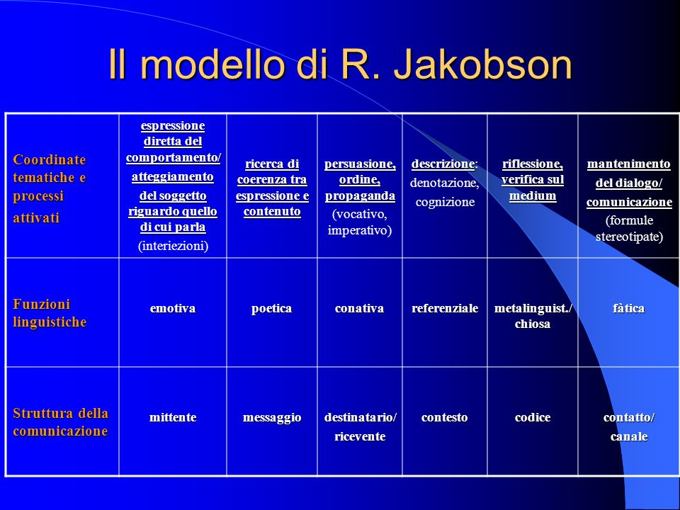 Il modello di R.