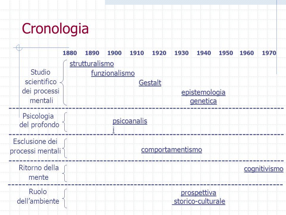 Cronologia strutturalismo funzionalismo psicoanalis i comportamentismo cognitivismo Gestalt epistemologiagenetica prospettiva storico-culturale storic