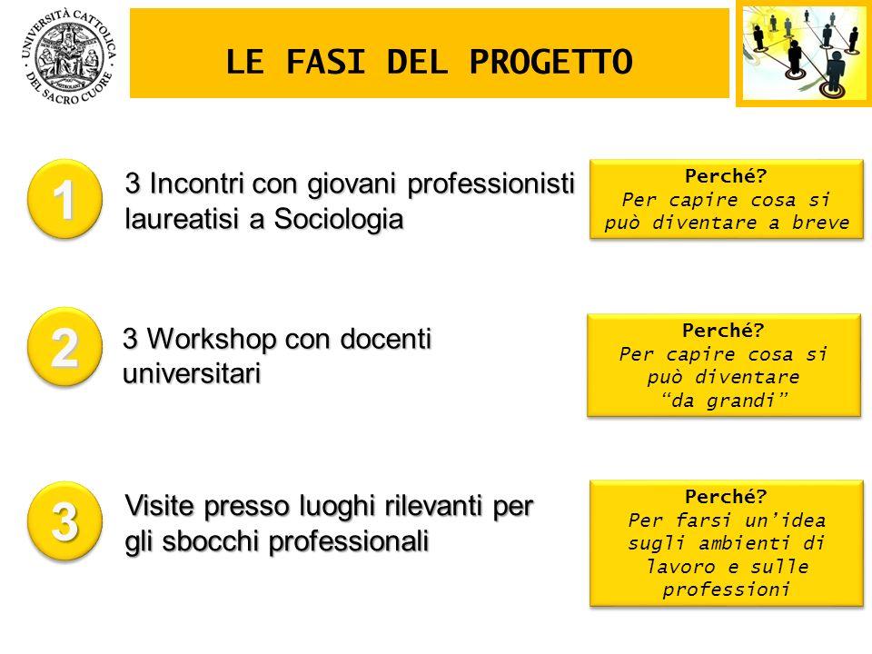 3 Workshop con docenti universitari 3 Incontri con giovani professionisti laureatisi a Sociologia LE FASI DEL PROGETTO 11 22 33 Visite presso luoghi r