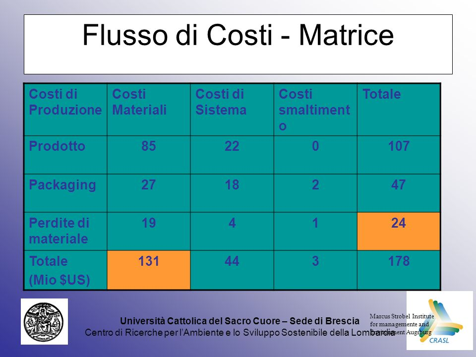 Università Cattolica del Sacro Cuore – Sede di Brescia Centro di Ricerche per lAmbiente e lo Sviluppo Sostenibile della Lombardia Flusso di Costi - Matrice Costi di Produzione Costi Materiali Costi di Sistema Costi smaltiment o Totale Prodotto85220107 Packaging2718247 Perdite di materiale 194124 Totale (Mio $US) 131443178 Marcus Strobel Institute for managemente and Environment Augsburg