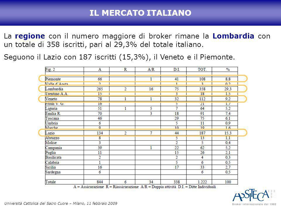 Università Cattolica del Sacro Cuore – Milano, 11 febbraio 2009 IL MERCATO ITALIANO La regione con il numero maggiore di broker rimane la Lombardia co
