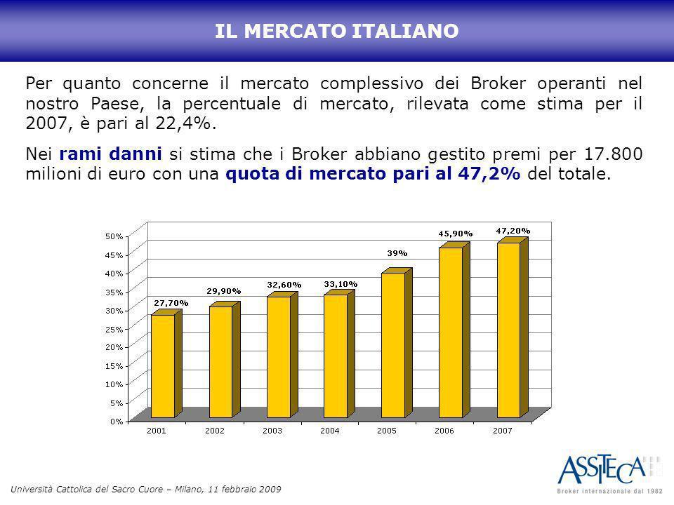 Università Cattolica del Sacro Cuore – Milano, 11 febbraio 2009 Per quanto concerne il mercato complessivo dei Broker operanti nel nostro Paese, la pe
