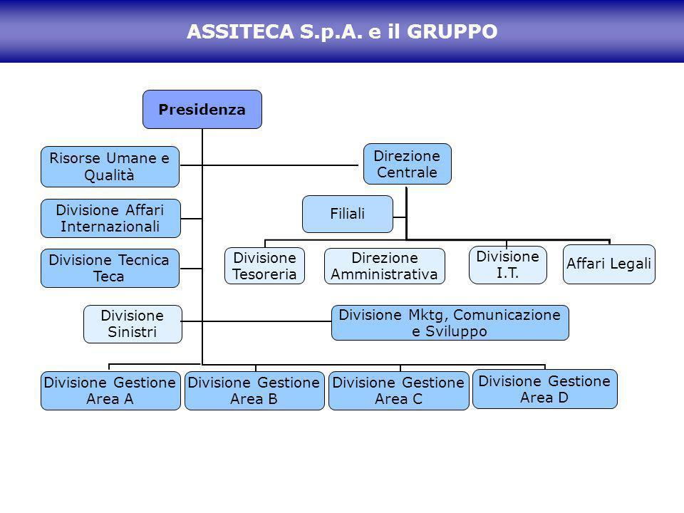 ASSITECA S.p.A. e il GRUPPO Presidenza Risorse Umane e Qualità Direzione Centrale Divisione Tesoreria Divisione Mktg, Comunicazione e Sviluppo Filiali