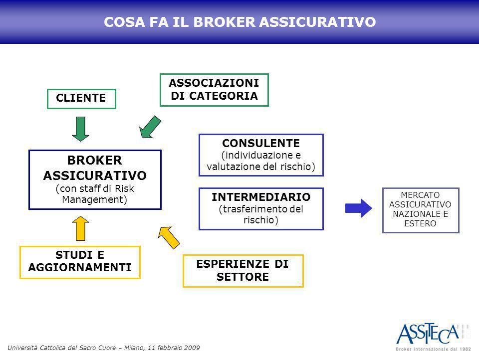 Università Cattolica del Sacro Cuore – Milano, 11 febbraio 2009 BROKER ASSICURATIVO (con staff di Risk Management) CONSULENTE (individuazione e valuta