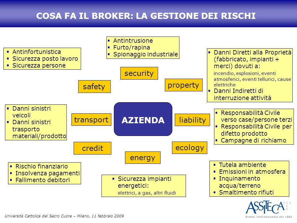 Università Cattolica del Sacro Cuore – Milano, 11 febbraio 2009 AZIENDA security safety property liability ecology energy credit transport Antinfortun