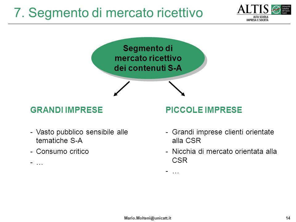 Mario.Molteni@unicatt.it14 7. Segmento di mercato ricettivo PICCOLE IMPRESE -Grandi imprese clienti orientate alla CSR -Nicchia di mercato orientata a