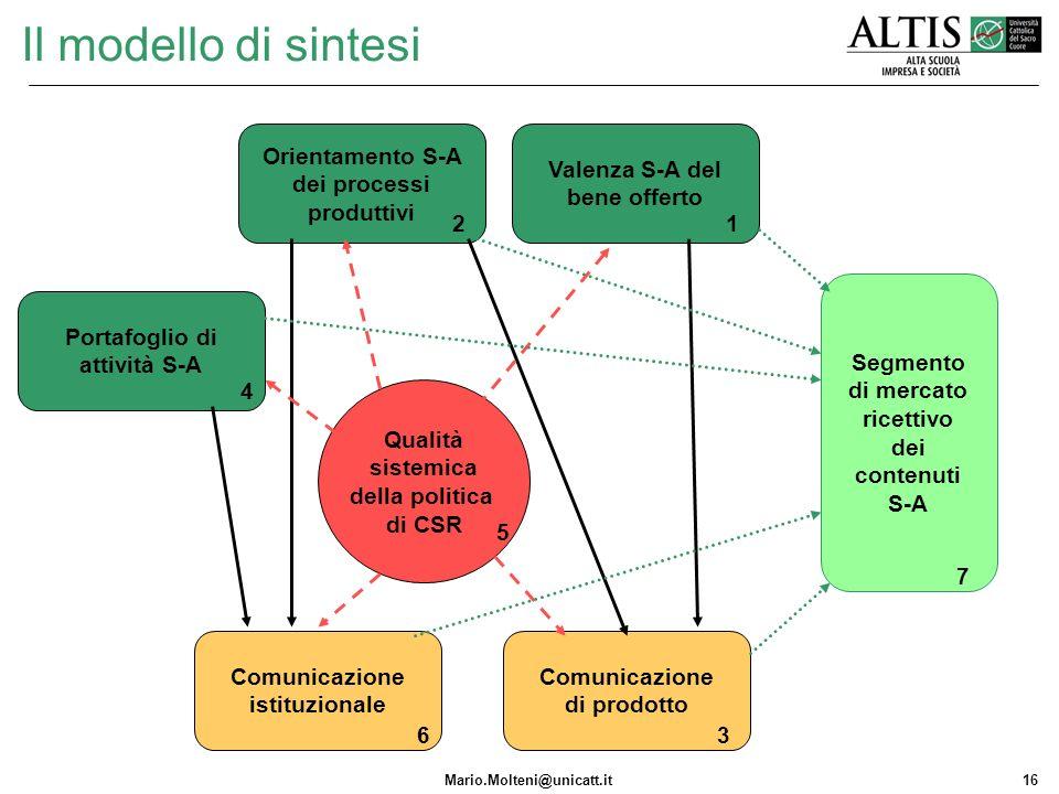 Mario.Molteni@unicatt.it16 Valenza S-A del bene offerto Segmento di mercato ricettivo dei contenuti S-A Il modello di sintesi Comunicazione di prodott