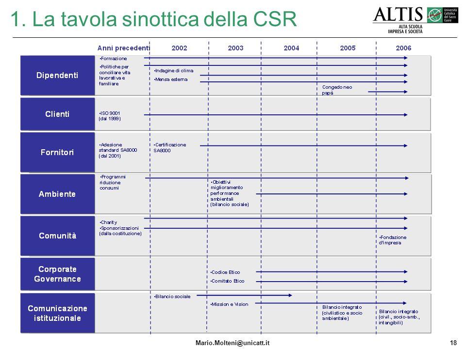 Mario.Molteni@unicatt.it18 1. La tavola sinottica della CSR