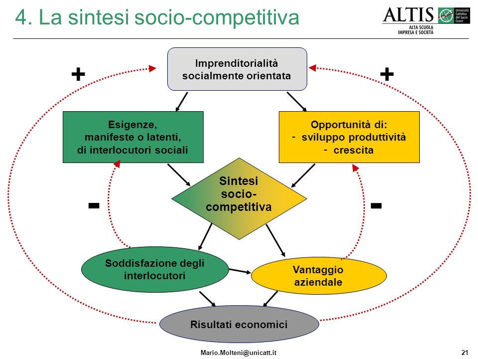 Mario.Molteni@unicatt.it21 4. La sintesi socio-competitiva Opportunità di: - sviluppo produttività - crescita Imprenditorialità socialmente orientata