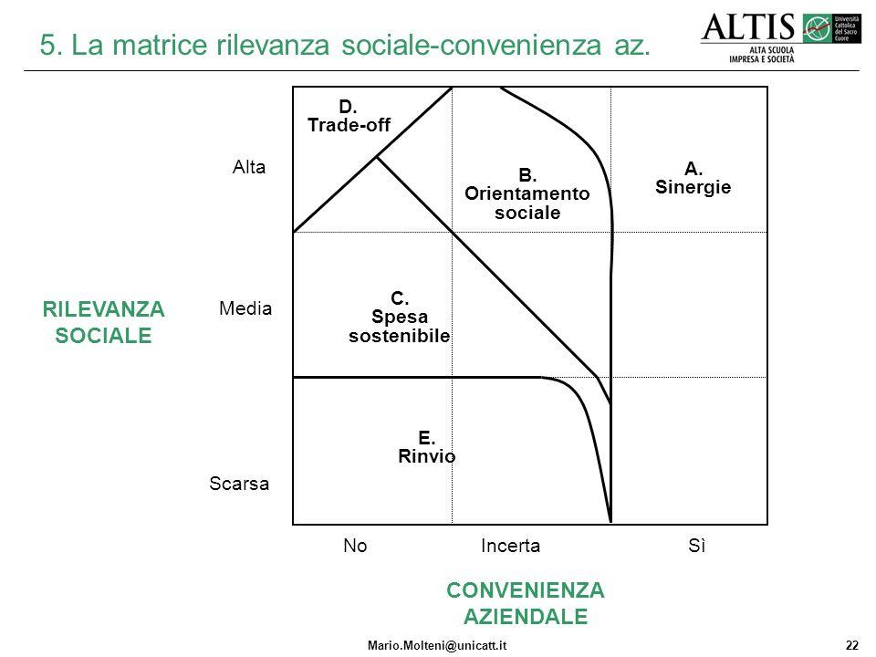 Mario.Molteni@unicatt.it22 5. La matrice rilevanza sociale-convenienza az. Alta Scarsa NoSì CONVENIENZA AZIENDALE RILEVANZA SOCIALE Incerta Media A. S
