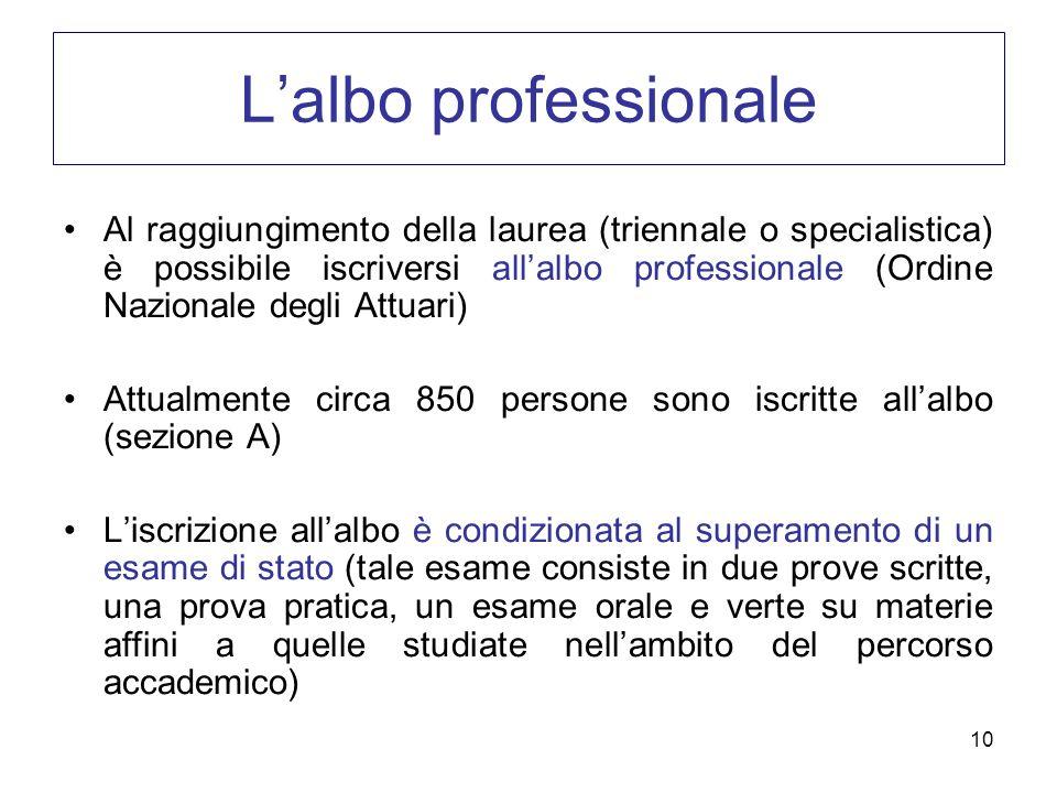 10 Lalbo professionale Al raggiungimento della laurea (triennale o specialistica) è possibile iscriversi allalbo professionale (Ordine Nazionale degli