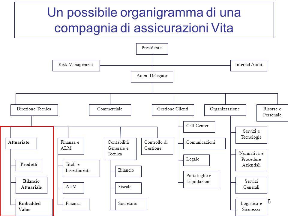 5 Un possibile organigramma di una compagnia di assicurazioni Vita Presidente Amm. Delegato Risk ManagementInternal Audit OrganizzazioneGestione Clien