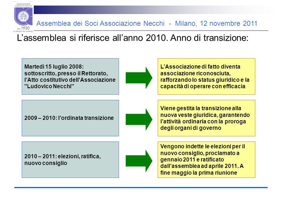 Lassemblea si riferisce allanno 2010.