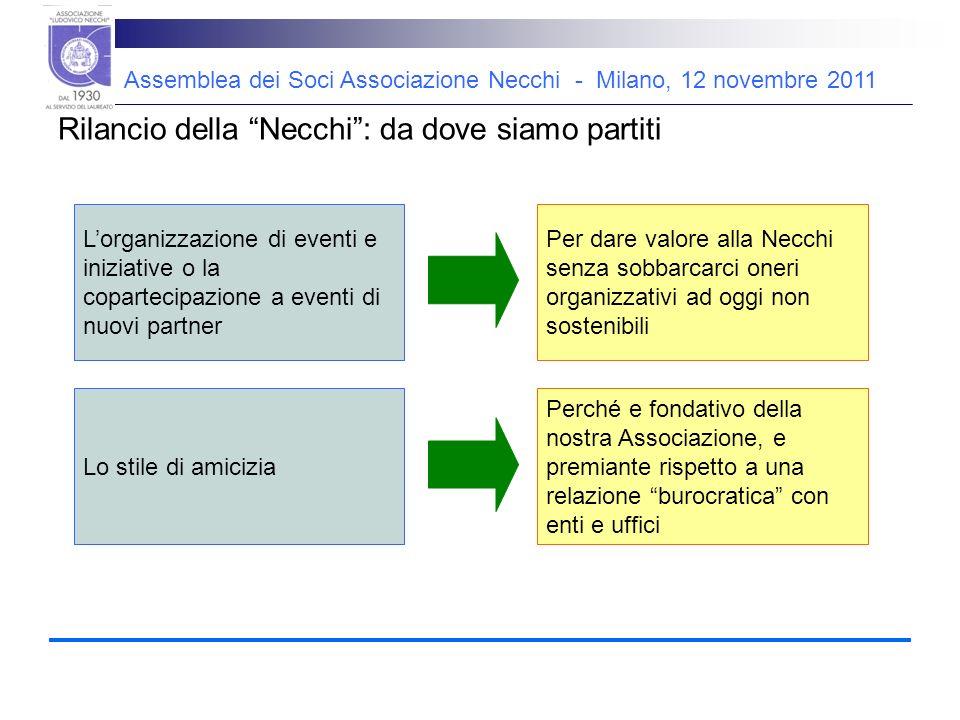 Assemblea dei Soci Associazione Necchi - Milano, 12 novembre 2011 Rilancio della Necchi: da dove siamo partiti Ass.