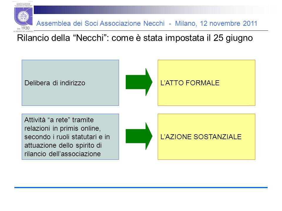 Assemblea dei Soci Associazione Necchi - Milano, 12 novembre 2011 Rilancio della Necchi: cosa stiamo facendo Rapporti significativi con altre ass.