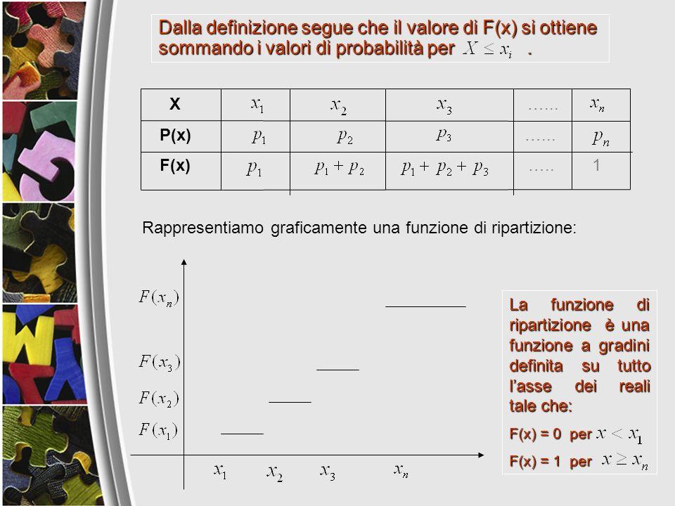 Rappresentiamo graficamente una funzione di ripartizione: X …... P(x) …... F(x) ….. 1 La funzione di ripartizione è una funzione a gradini definita su