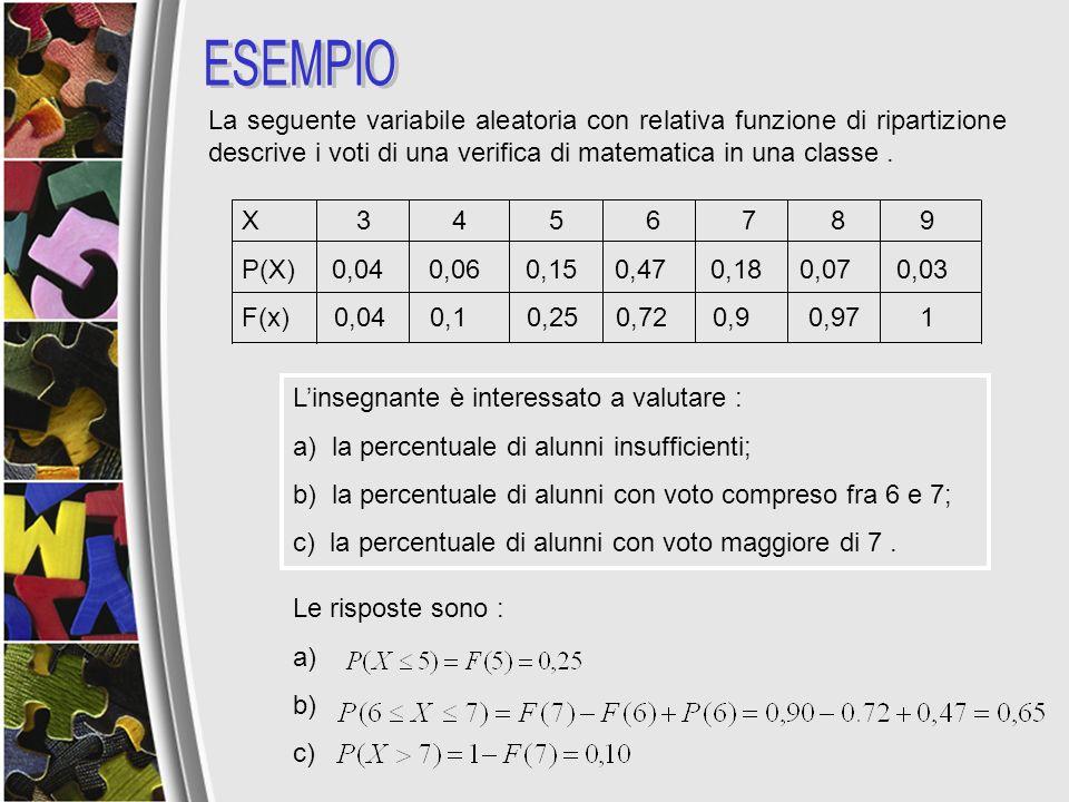 La seguente variabile aleatoria con relativa funzione di ripartizione descrive i voti di una verifica di matematica in una classe. X 3 4 5 6 7 8 9 P(X