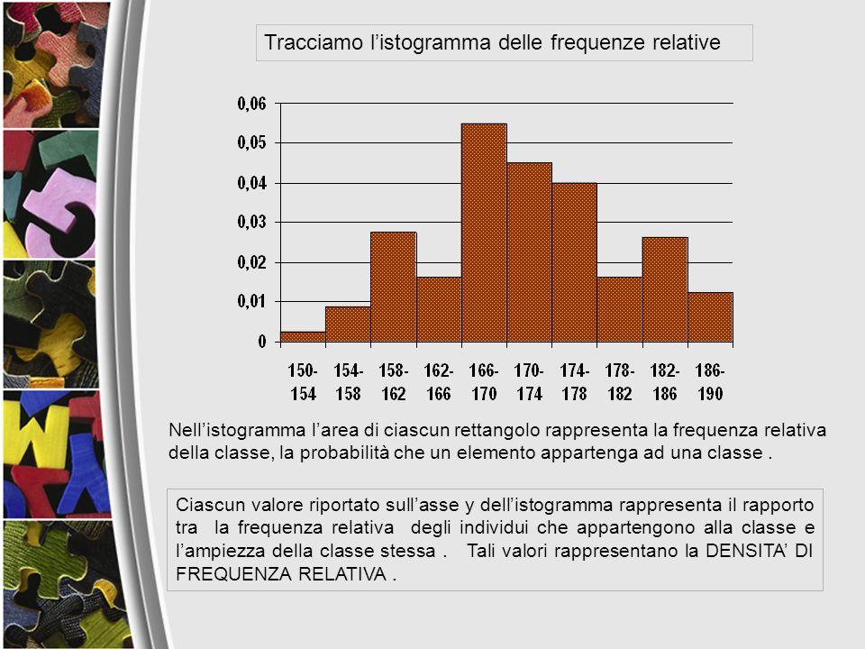 Ciascun valore riportato sullasse y dellistogramma rappresenta il rapporto tra la frequenza relativa degli individui che appartengono alla classe e la
