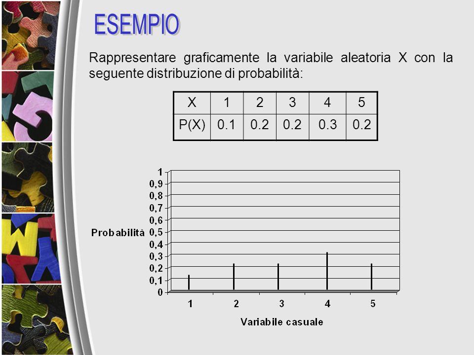 Rappresentare graficamente la variabile aleatoria X con la seguente distribuzione di probabilità: X12345 P(X)0.10.2 0.30.2